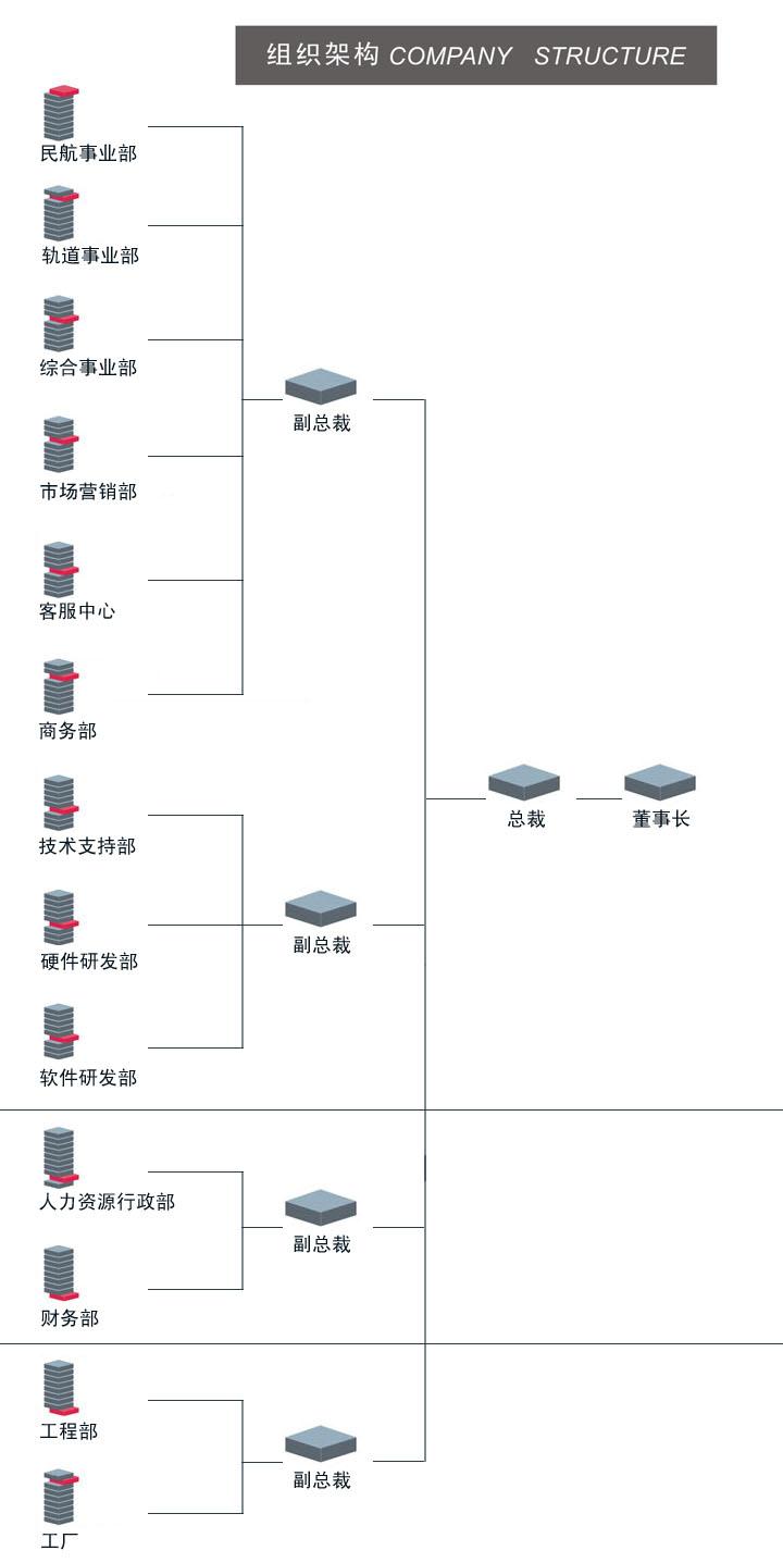 组织架构-机场弱电系统,机场航显系统,地铁pis系统,,.